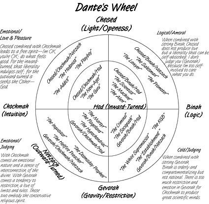 Книга: Dante's Equation