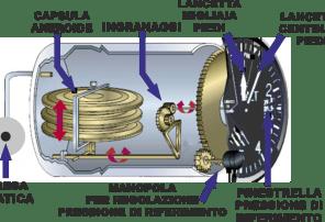 Risultati immagini per presa statica altimetro