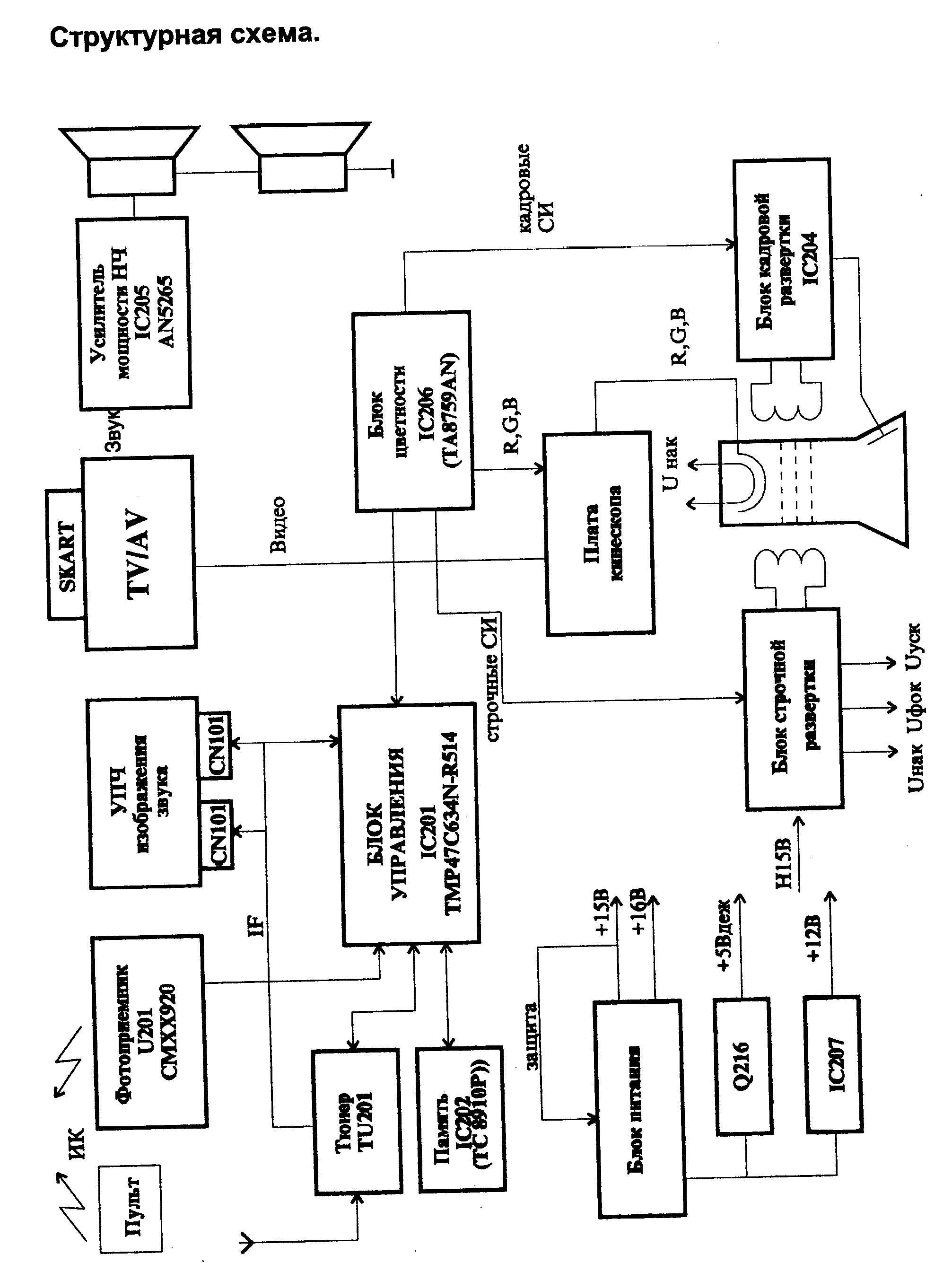 Funai Lcd B3206 Manual