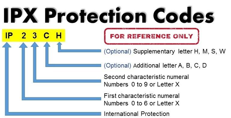 Дефиниция и структура на индекса степен на защита IP