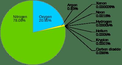 Състав на атмосферния въздух, който дишаме