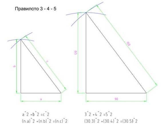 измерване с ролетка - питагорова теорема