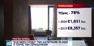 ΠΤΩΣΗ 78 ΤΟΙΣ ΕΚΑΤΟ ΣΤΟΝ ΤΖΙΡΟ ΤΩΝ ΞΕΝΟΔΟΧΕΙΩΝ ΓΙΑ ΤΟ 2020