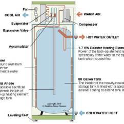 Tankless Water Heater Piping Diagram Kubota Ignition Switch Wiring Stiebel Eltron Accelera 300 Heat Pump