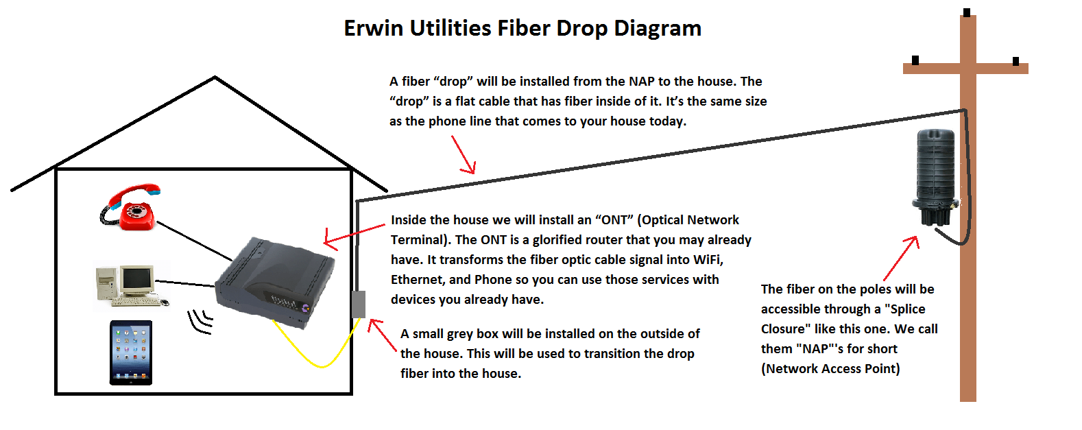 Home Fiber Optic Wiring Diagram Electrical Diagrams To Beautiful Diy Enthusiasts Accessories