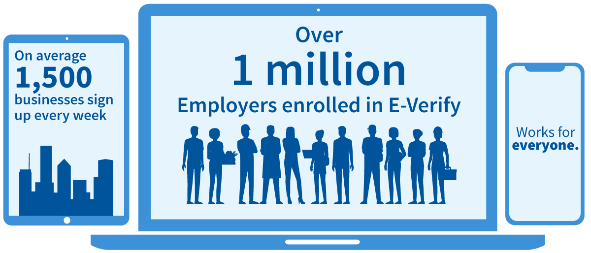 On average 1,500 businesses sign up every week, over 967,000 employers use E-Verify, works for everyone