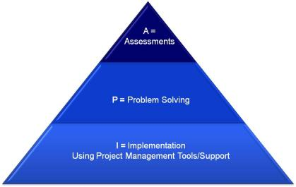 Three Phases of Continuous Improvement