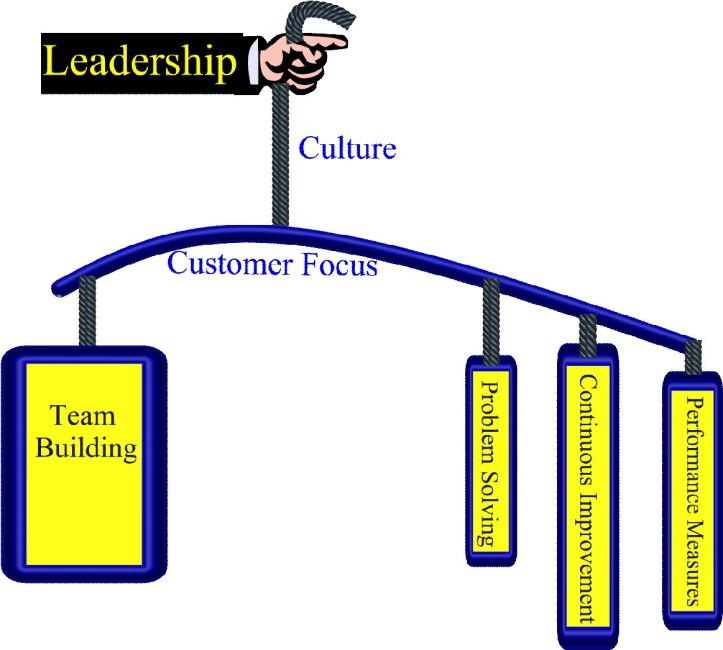 7 attributes of Excellent Management