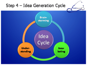Step 4 Problem Solving Idea Generation Cycle