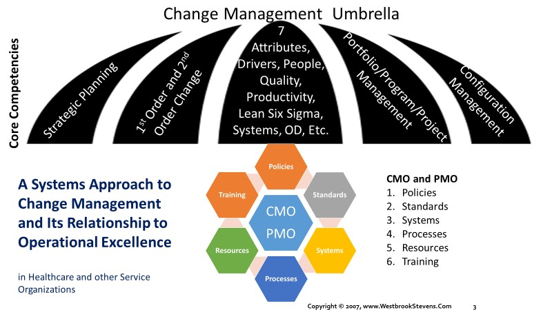 The Change Management Umbrella