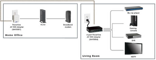 Can home theater systems play tv replay, netgear powerline