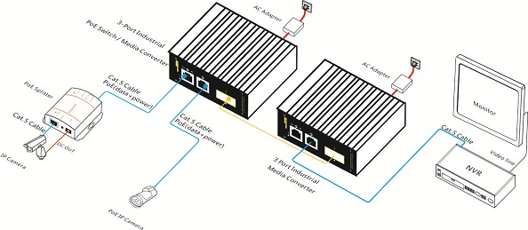 3-port 10/100M Industrial PoE Switch / Media Converter