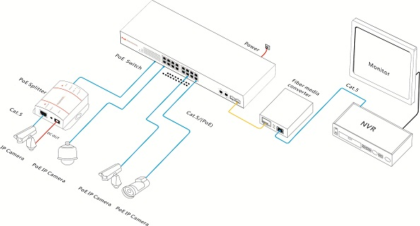 High Power PoE Switch with 16x Ethernet Ports and 2x