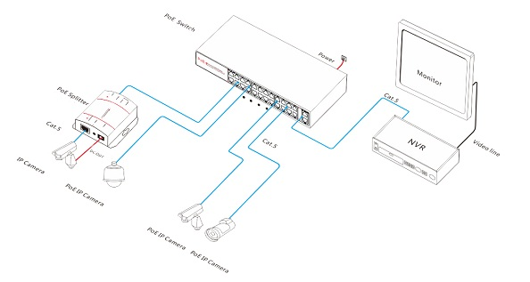 PoE Switch with 24 PoE Ports and 2 Copper RJ45 Ports