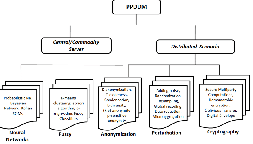 Privacy Preserving Data Mining (PPDM) Techniques