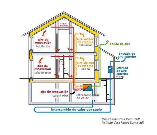 Cómo funciona una casa pasiva