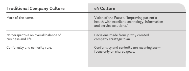 Culture Table