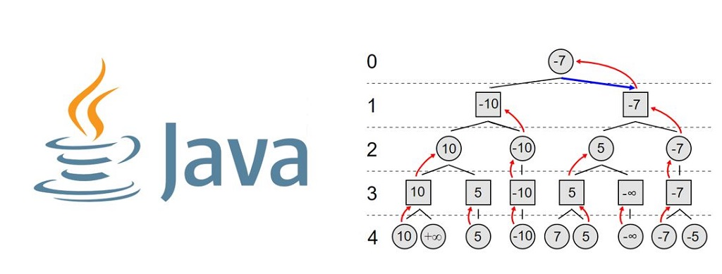 Implementing Minimax Algorithm in Java
