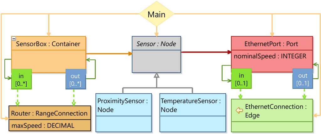 Example DomainDescription Model