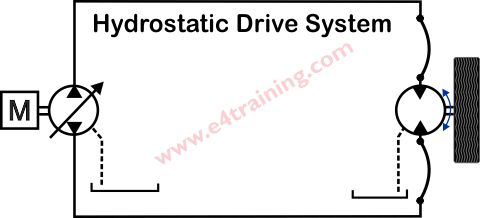 Hydrostatic Closed Circuit Drives
