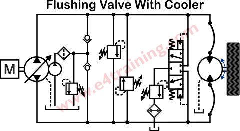Example Hydraulic Circuits