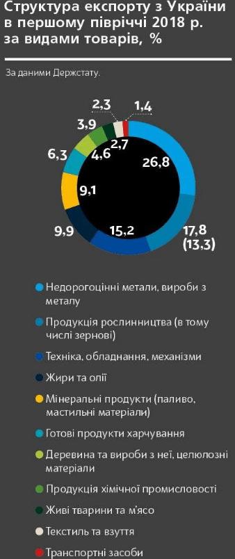 Експорт України 2018 року