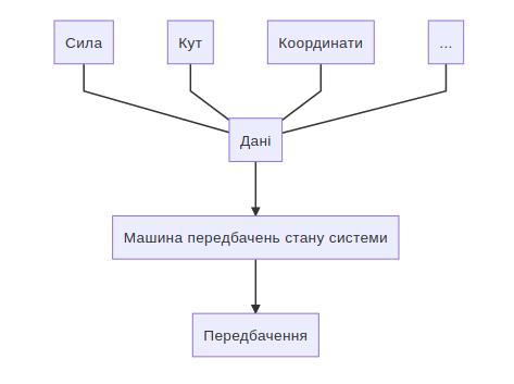 Науковий метод