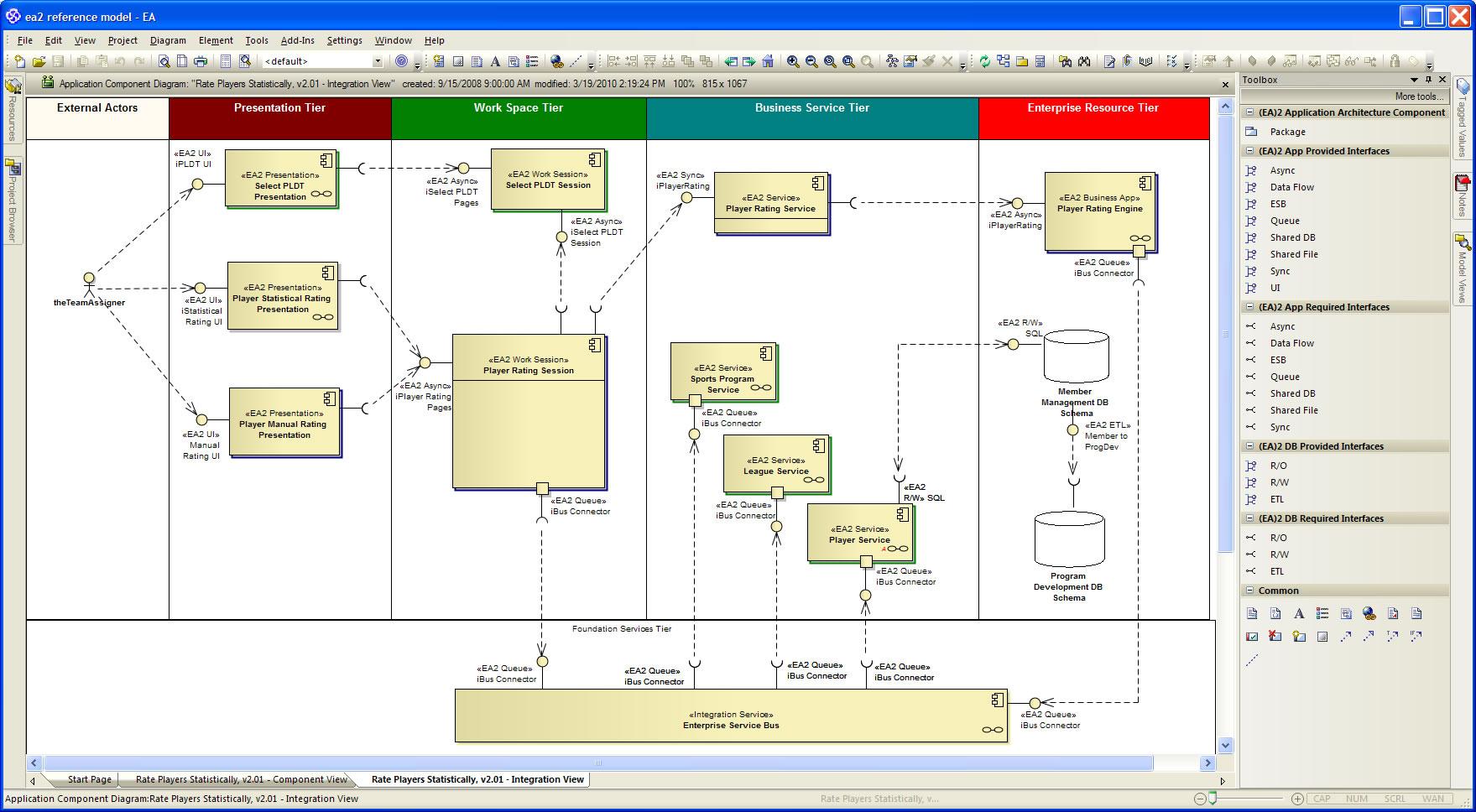 hight resolution of  ea 2 enterprise architecture modeling framework