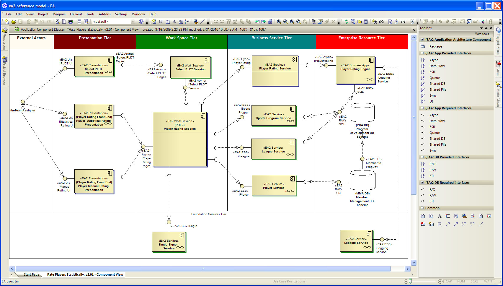 application structure diagram sony cdx gt300 wiring ea 2 enterprise architecture modeling framework