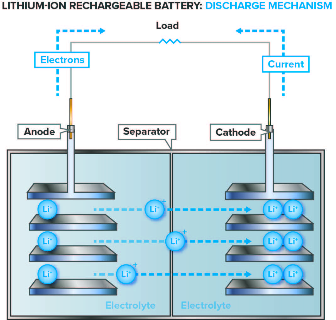 lithium ion cell diagram toyota hilux 2016 wiring battery characterization batteries eag