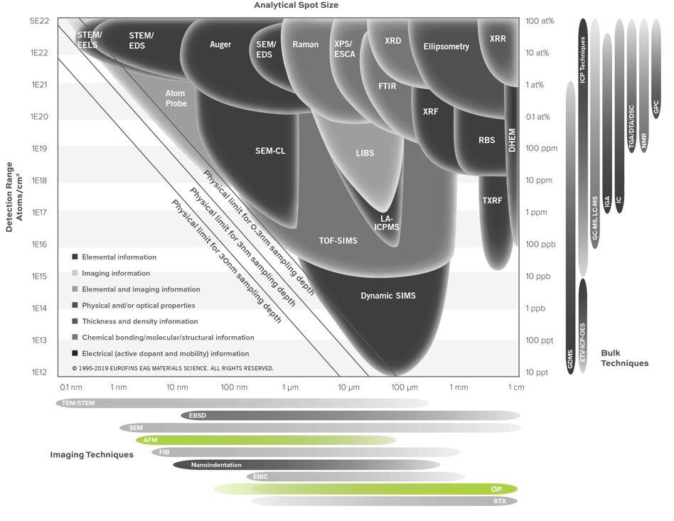 표면 지형 분석 서비스를위한 원자력 현미경 (AFM)