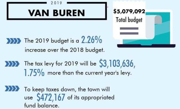 Taxes dip in Van Buren