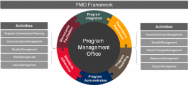 PMO Services & Project Management Consulting