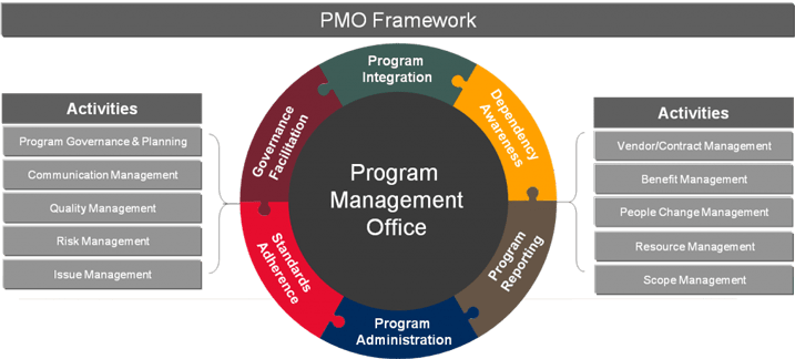 pmo project management Do companies really need a project management office (pmo) read this article  to learn more about what a pmo does and its benefits.