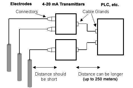 4-20 mA, Loop-powered Electrode Transmitter/Signal
