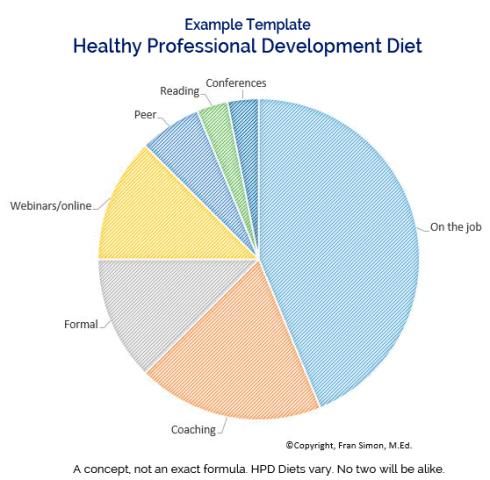 """Healthy Professional Delionebt Diet"""""""
