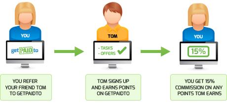 points-referrals-bonus-getpaidto
