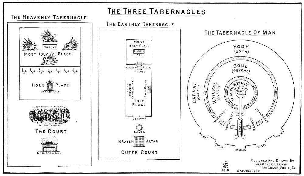 Clarence Larkin: The Book Of Revelation: Illustrations