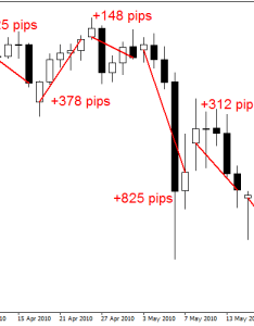 also forex weekly chart strategy rh itechgadgets