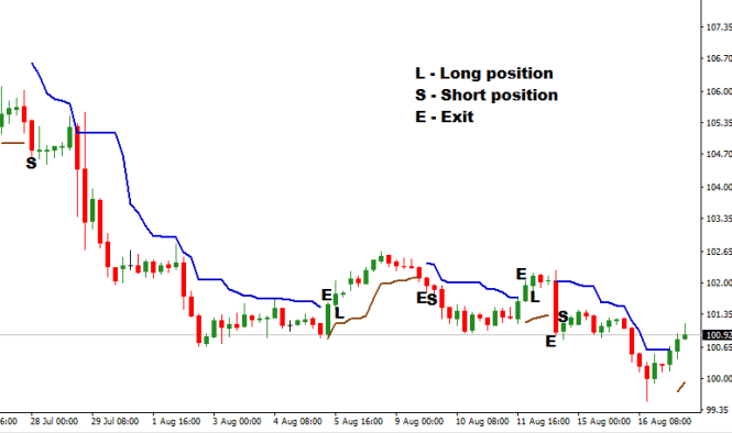 Chandelier Exit Examples With Short And Long Trades