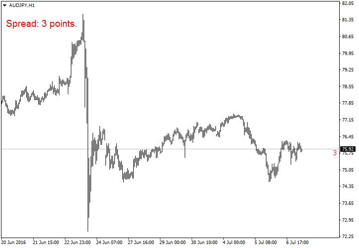 Spread — MetaTrader Indicator