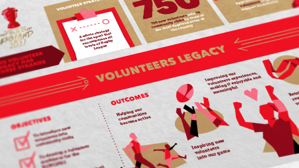 The Ruby League Volunteer Legacy infographic. Earnie creative design