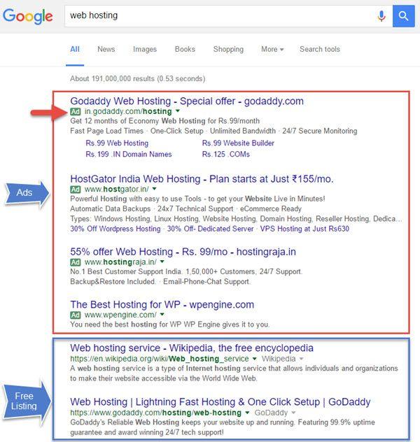 How Google Makes Money - Google Search ads