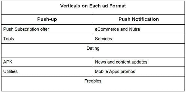 Push Ad Verticals