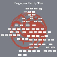 Tree Diagram Game Gm Starter Relay Wiring Family Of Korhark Founder And First Leader Union