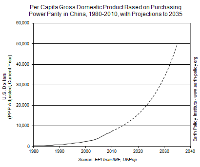 Per Capita Gross Domestic Product Based on Purchasing Power Parity in China, 1980-2010, with Projections to 2035