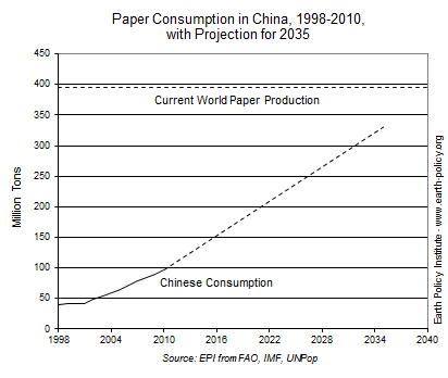 Paper Consumption in China, 1998-2010, with Projection for Chinese Consumption in 2035