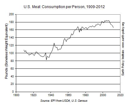 U.S. Meat Consumption per Person, 1909-2012
