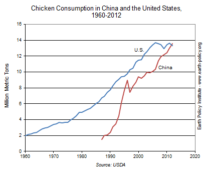 Chicken Consumption in China and the United States, 1960-2012