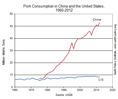 Pork Consumption in China and the United States, 1960-2012